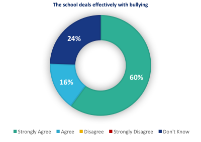 This school deals effectively with bullying