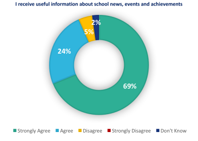 I receive useful information about school news, events and pupil achievements