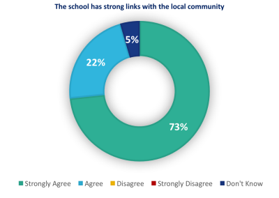 The school has strong links with the local community