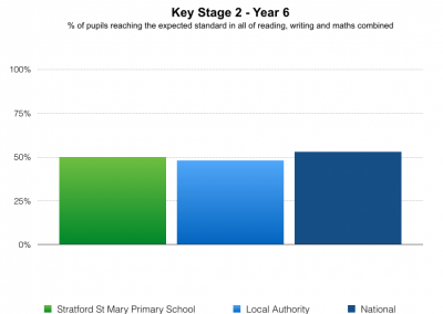 % of pupils reaching the expected standard in all of reading, writing and maths combined